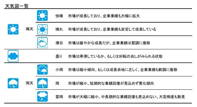 特別企画:「業界天気図」動向調査(2019年度見通し)   記事   新日本 ...